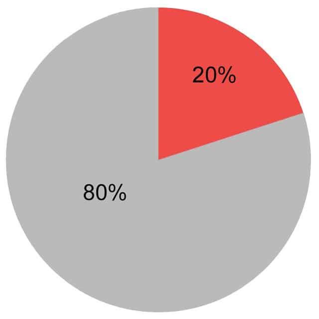 Pareto principen även kallad 80/20 regeln. Här är en graf som beskriver vad regeln går ut på.